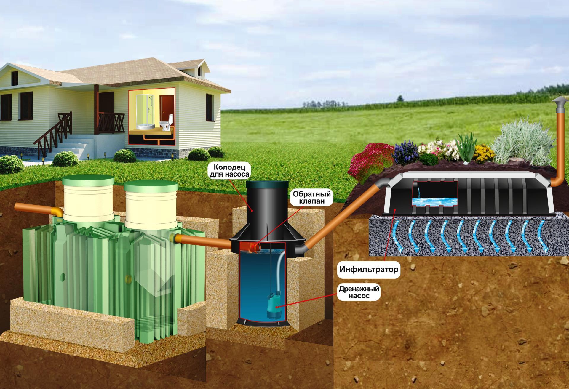 Что такое автономная канализация и как её смонтировать