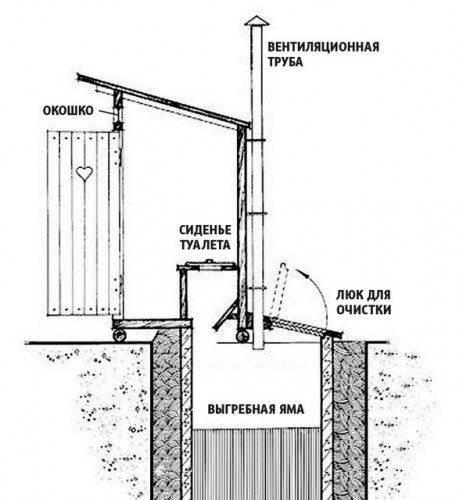Почему не уходит вода из выгребной ямы