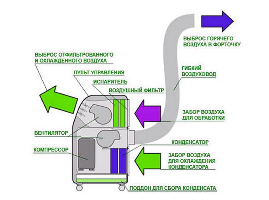 Напольный кондиционер: как выбрать, ремонт, принцип работы