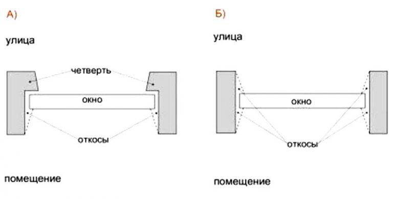 Последовательность монтажа оконных блоков по ГОСТу