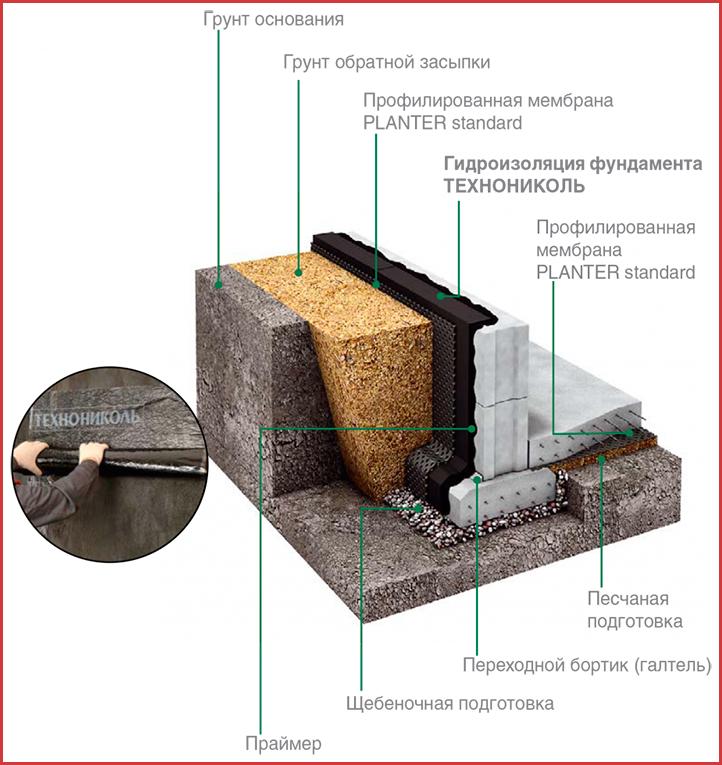 Как сделать гидроизоляцию фундамента своими руками