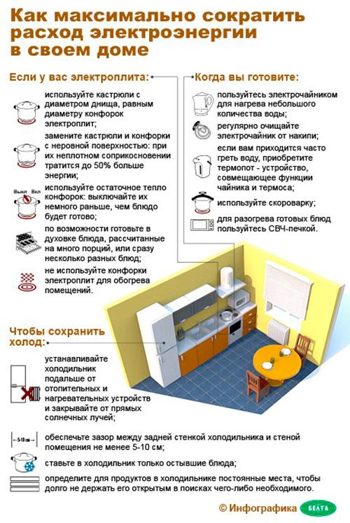 Как сэкономить электричество в квартире и частном доме — советы и хитрости