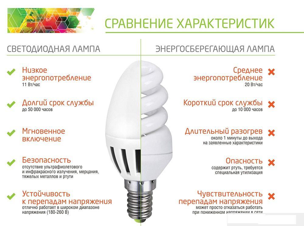 Сравнение светодиодных и энергосберегающих ламп: выбирайте лучшее