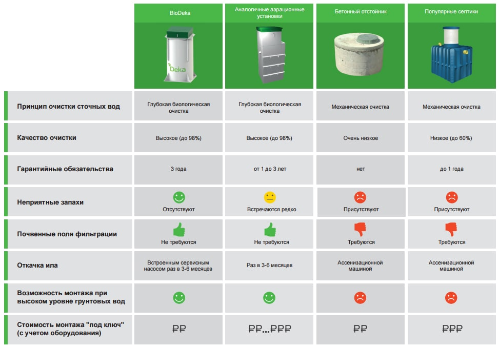 Главные отличия септика от выгребной ямы
