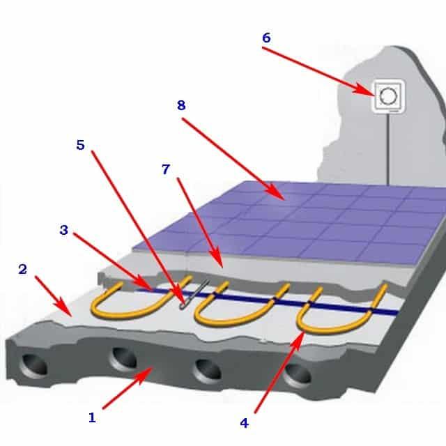 Технология укладки электрического теплого пола под плитку