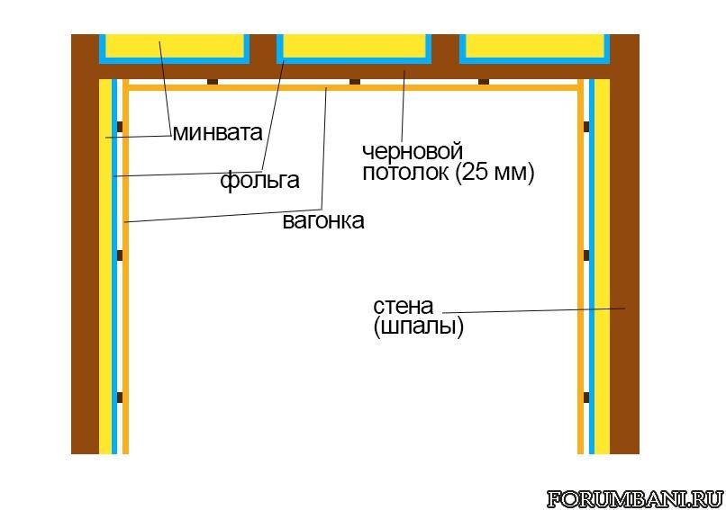 Инструкция по возведению потолка в бане своими руками