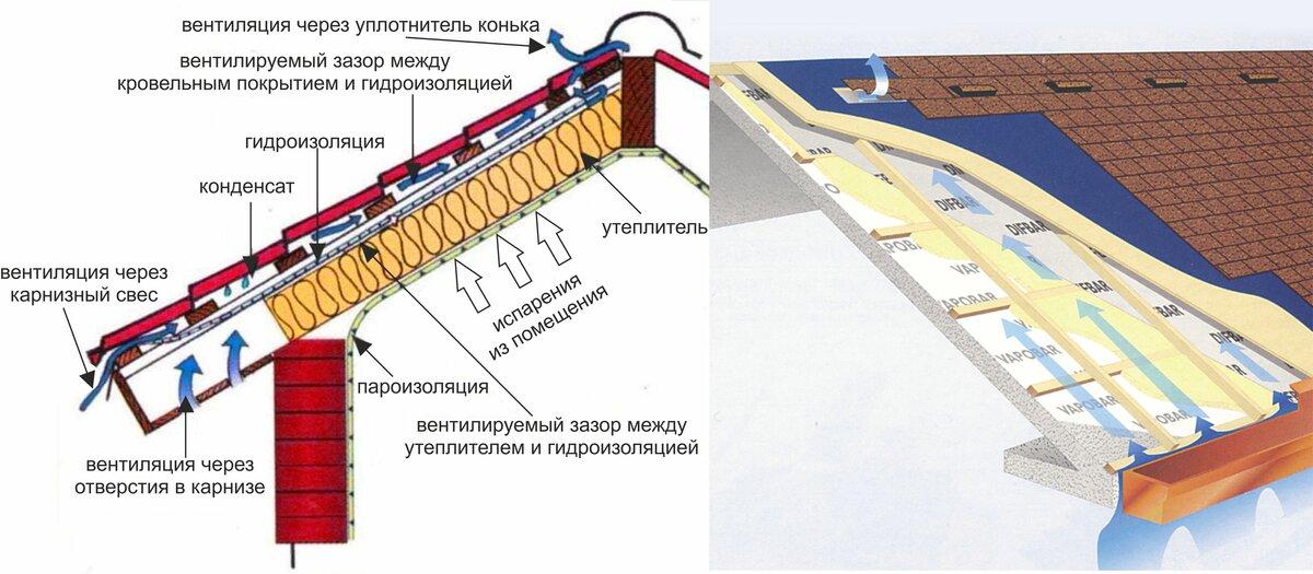 Вентиляция подкровельного пространства мягкой кровли и металлочерепицы: зазоры, продухи, сетки