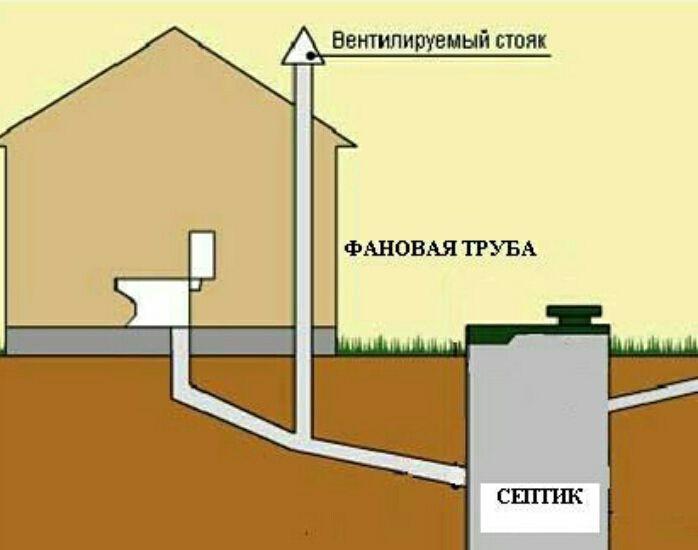 Для чего нужна фановая канализационная труба