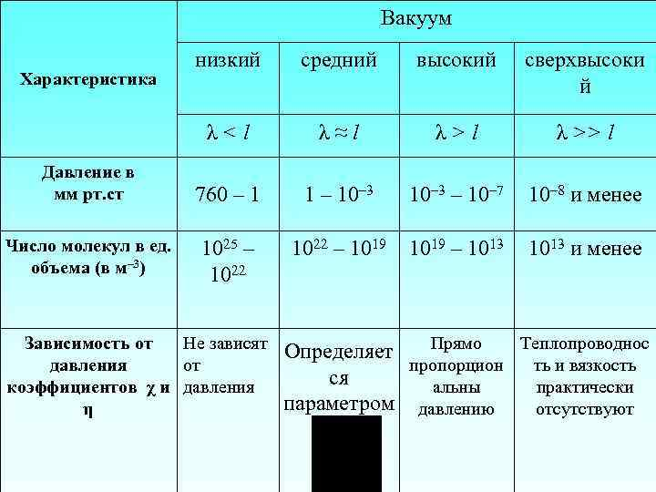 Классификация и категории газопровода по давлению