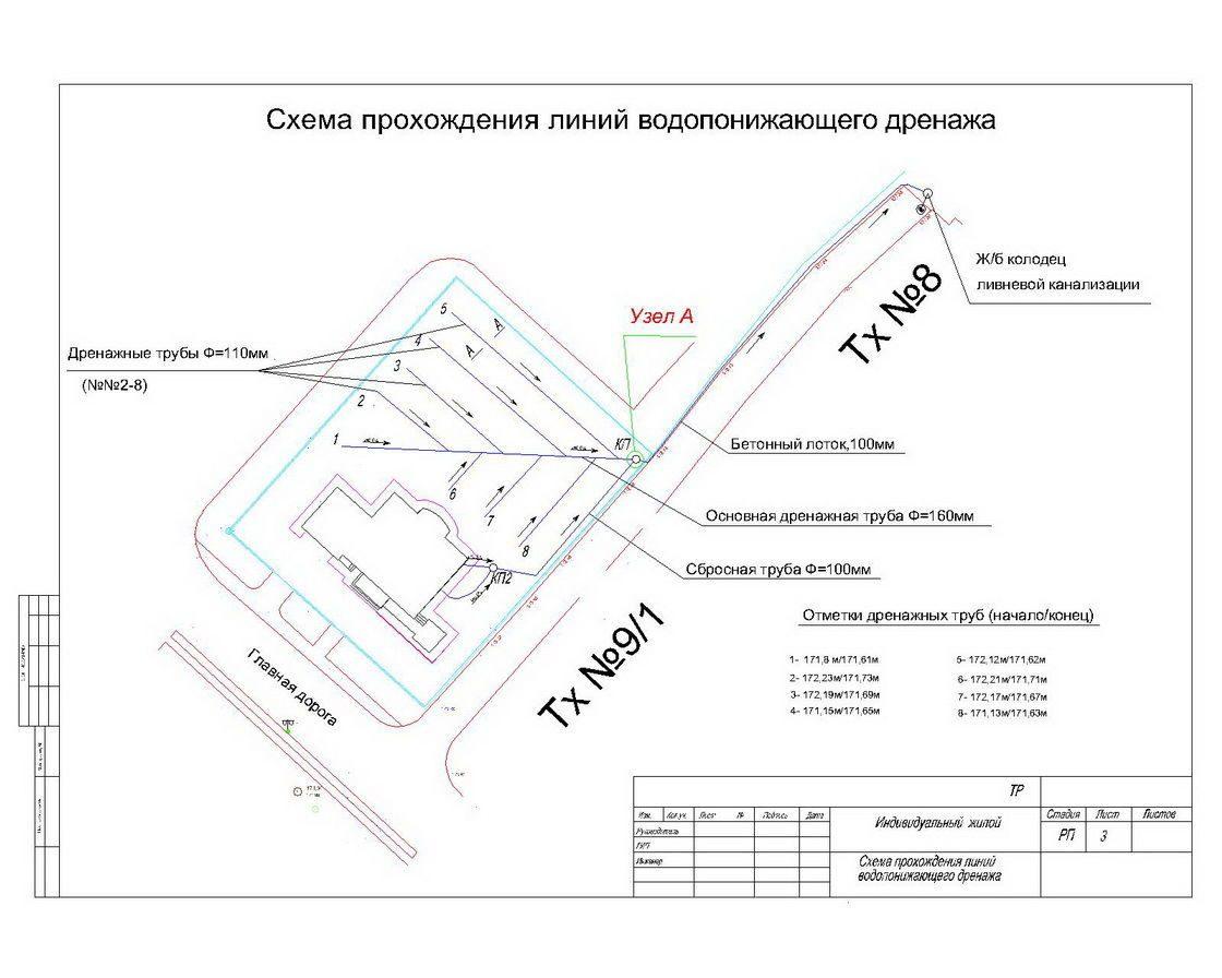 Что входит в проект дренажной системы участка