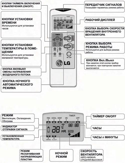 Обзор кондиционеров LG Art Cool: коды ошибок, сравнение моделей stylist, gallery, panel