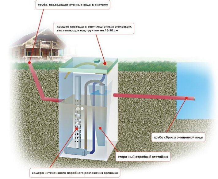 Очистная система загородного дома: общие рекомендации