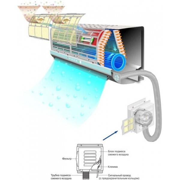 Сплит-система с увлажнением и очисткой воздуха: когда нужна и где используется
