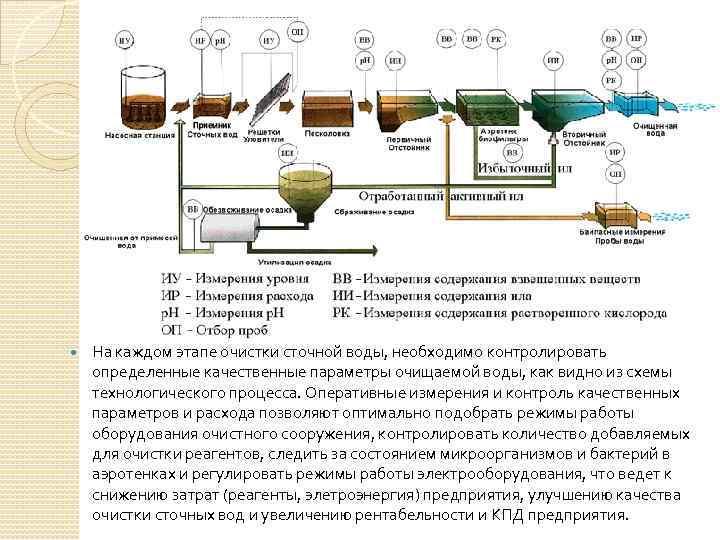 Нормы сброса загрязняющих веществ в канализацию