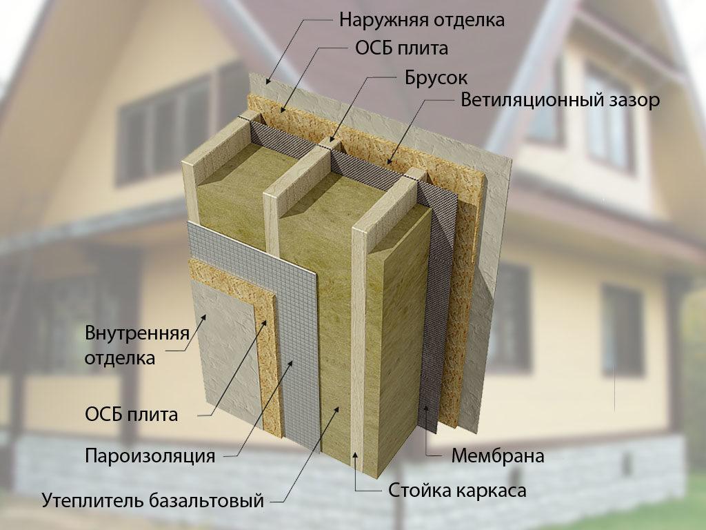 Как утеплить пенопластом каркасный дом своими руками