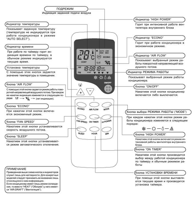 Коды ошибок кондиционеров Polaris (Полярис, Поларис) – расшифровка и инструкции