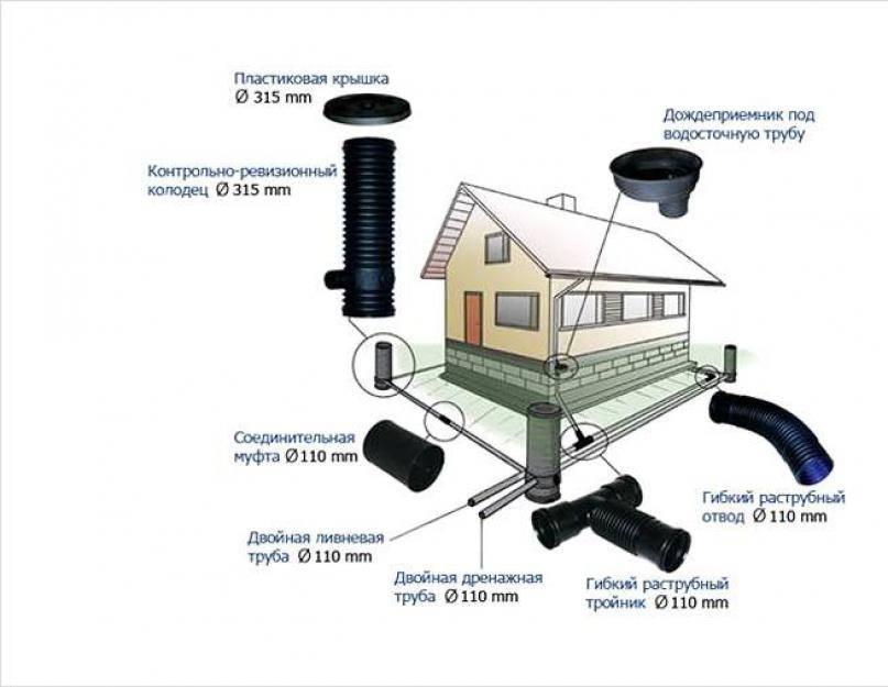 Особенности установки приемной воронки ливневой канализации на кровле