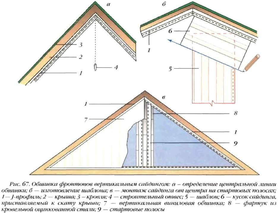 Как сделать фронтон двухскатной крыши: разновидности фронтонов, инструкция по возведению фронтона для деревянного дома правильно