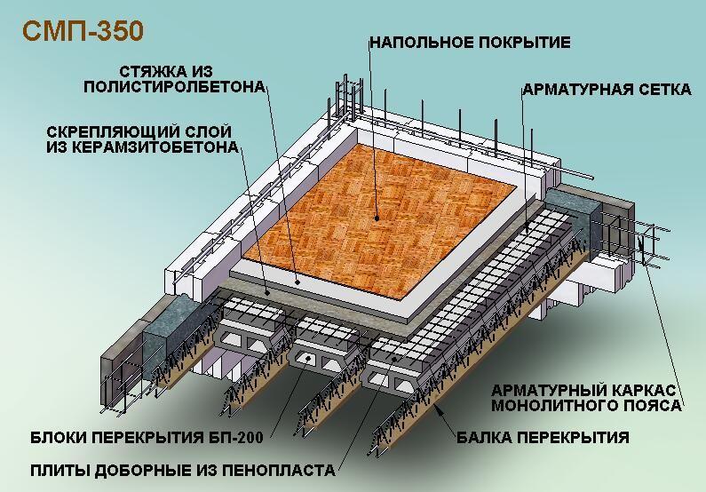 Армирование перекрытия по профнастилу и бетону