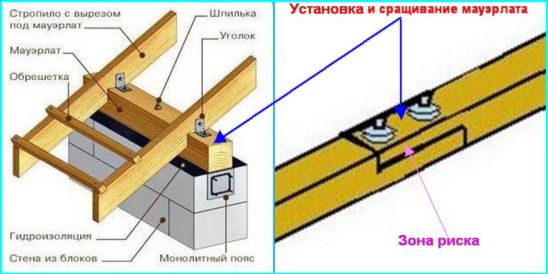 Устройство мауэрлата в строительстве крыши