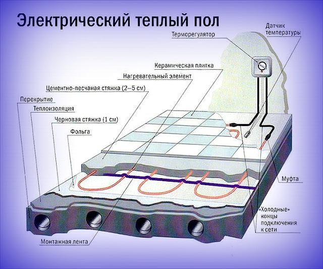 Укладка электрического теплого пола — особенности установки
