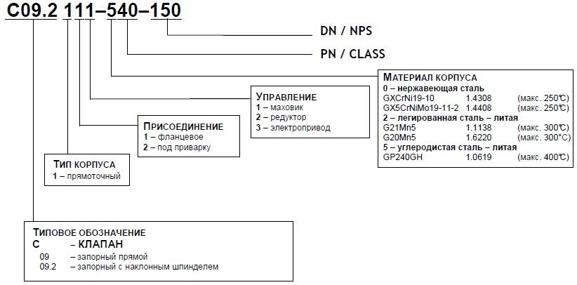 Какая арматура подходит для фундамента — классы и маркировка