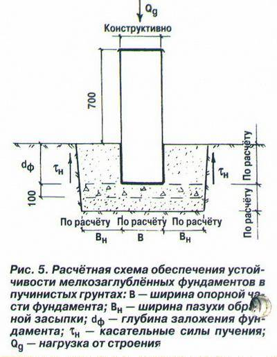 Заливка фундамента под баню своими руками