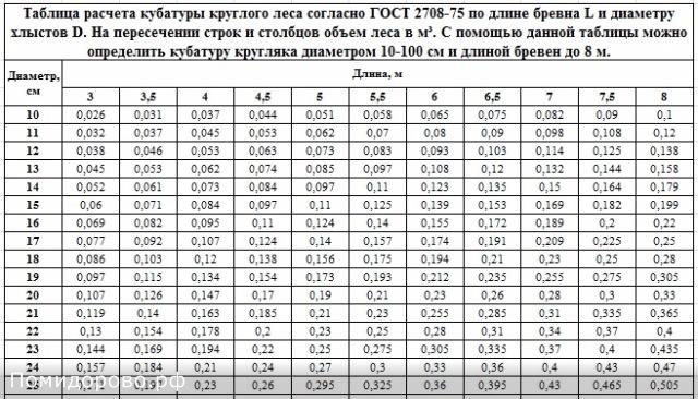 Калькуляторы пересчета объема древесины в количество пиломатериалов и обратно