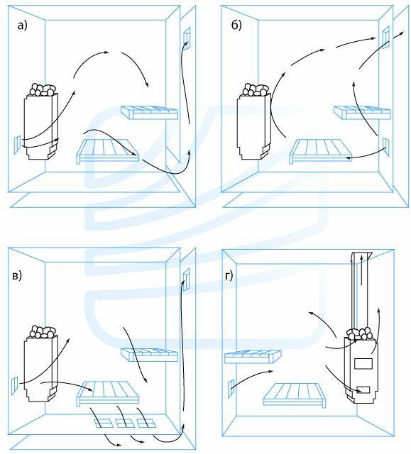 как правильно обустроить вентканал вытяжной в кирпичной стене парилки?