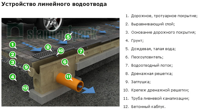 Обзор водоотводных лотков из полимербетона