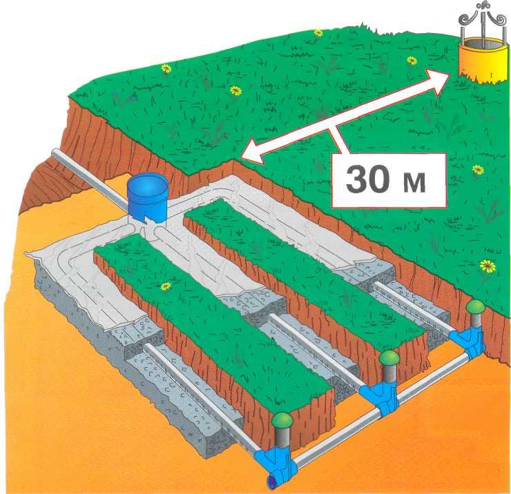 Какое минимальное расстояние должно быть от скважины до септика на дачном участке