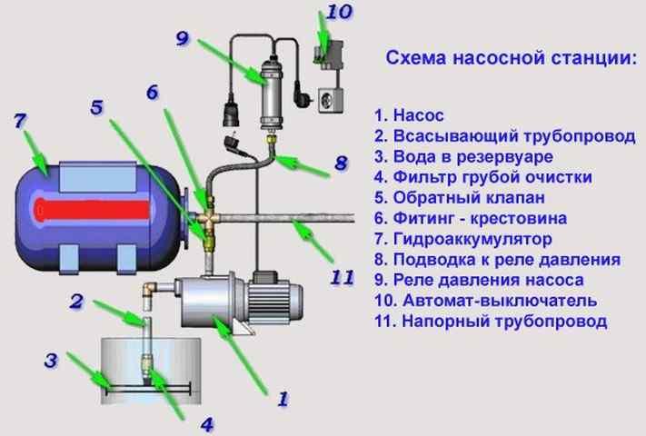 Почему не идет вода из скважины с насосом и что с этим делать