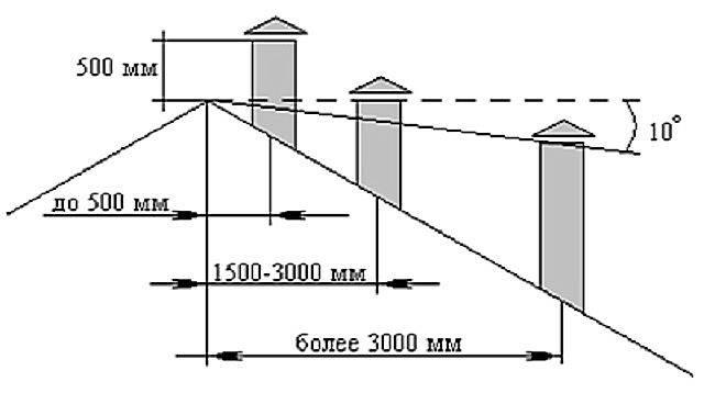 Способы расчета высоты вентиляционной трубы над крышей