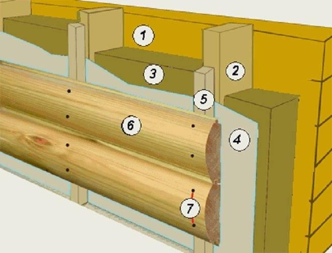 Внутренняя отделка дома имитацией бруса своими руками