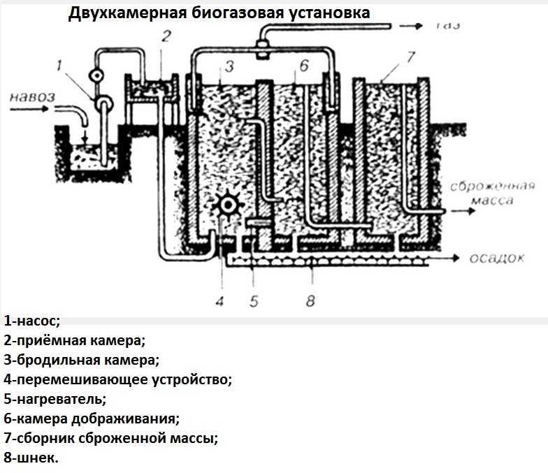 Самостоятельное производство биогаза