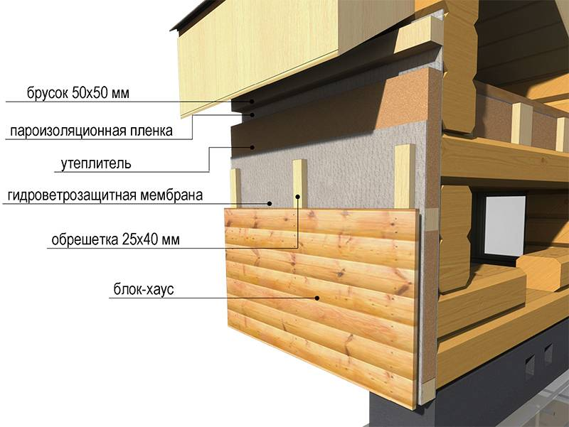 Как обложить дом кирпичом