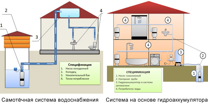 Элементы наружной канализации
