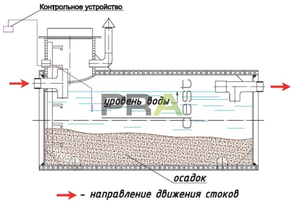 Виды пескоуловителей для ливневой канализации