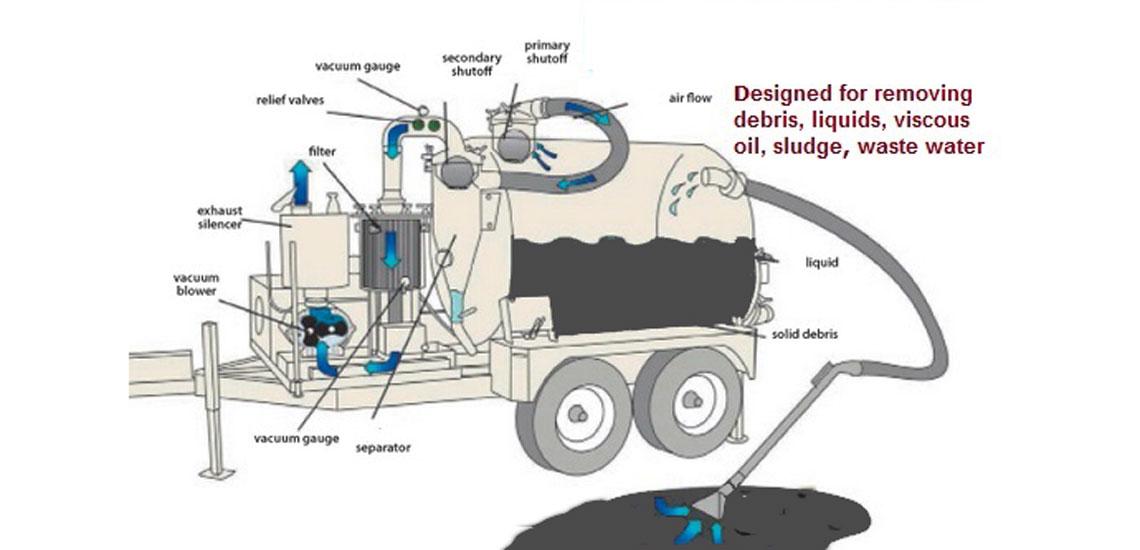 Как называется машина, которая откачивает канализацию, и каких видов она бывает
