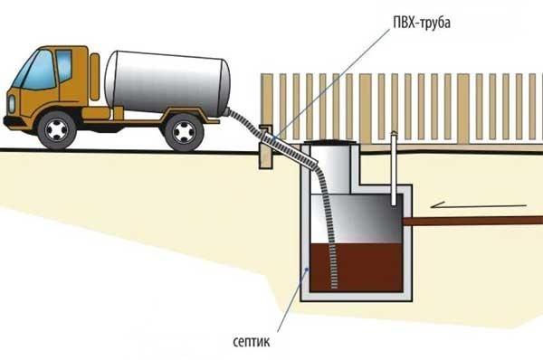 Оптимальные способы откачки выгребной ямы: разбор и описание