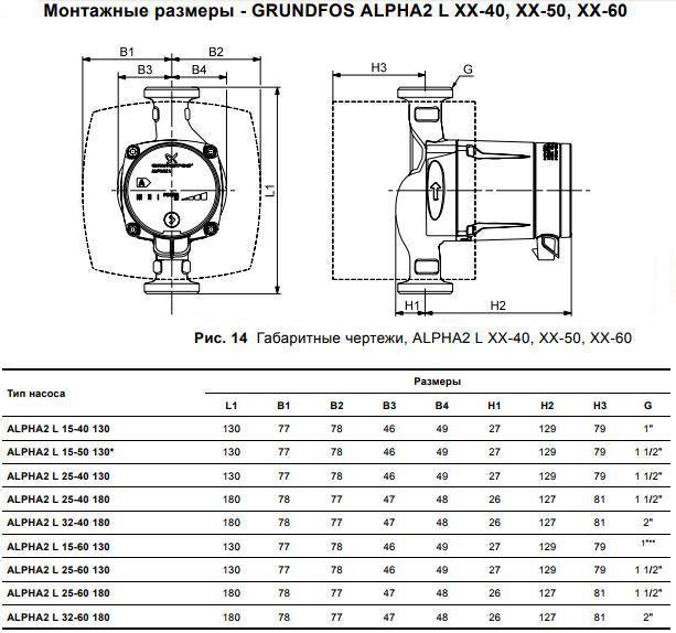 Характеристики циркуляционных насосов Грундфос