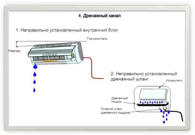 Решение проблем с протеканием кондиционера