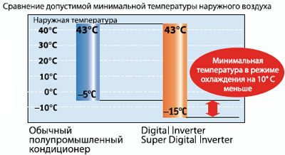 До какой температуры может охлаждать кондиционер