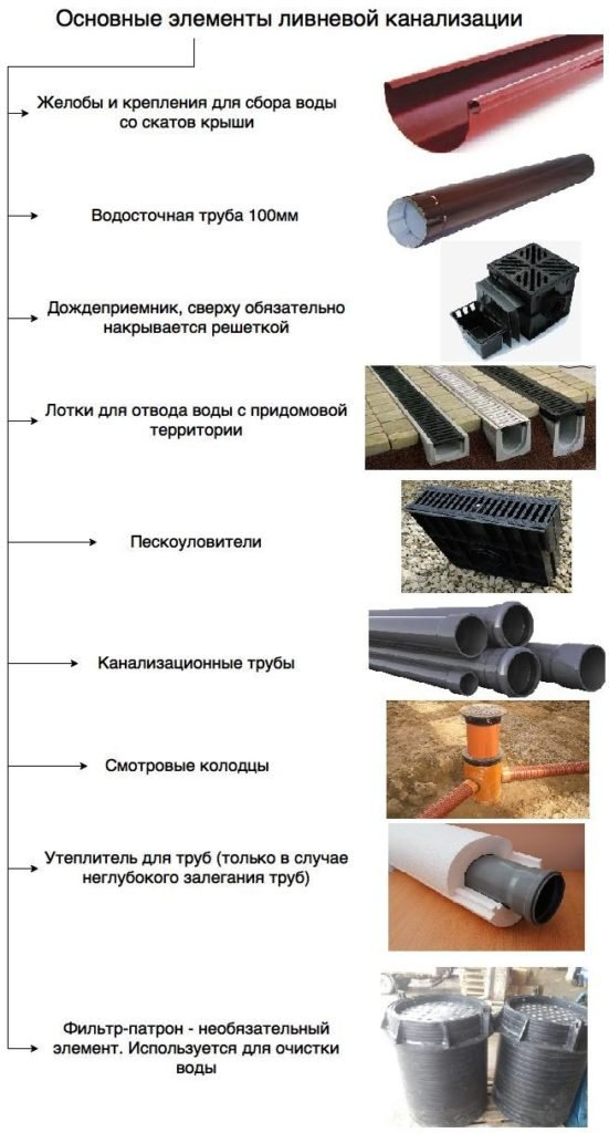 Какие канализационные трубы можно укладывать в землю