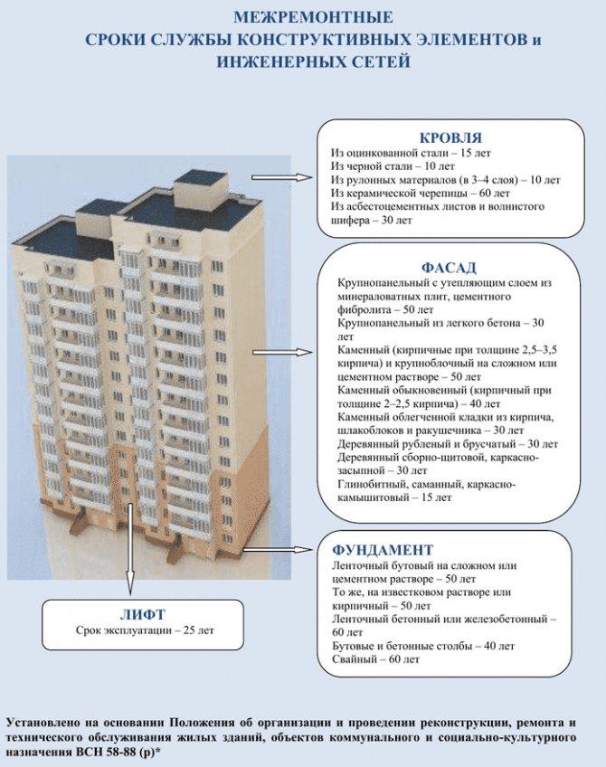 Сколько метров в высоту 9 этажный дом