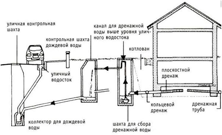 Продление срока службы дренажной системы на даче