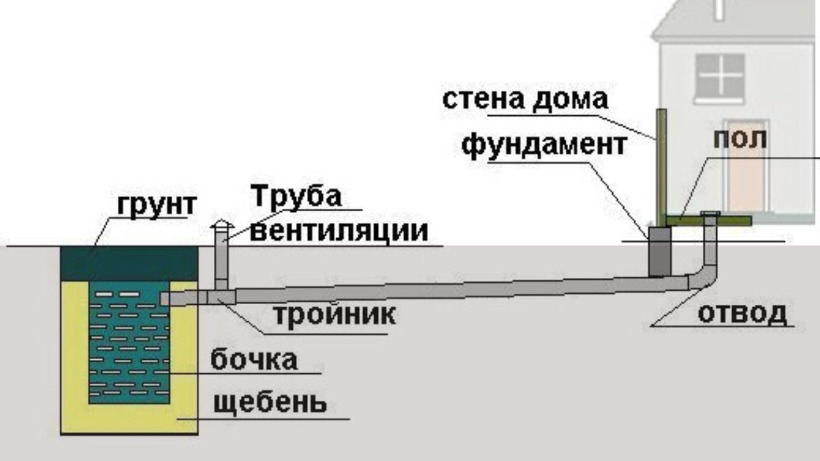 Как провести канализацию на даче своими руками