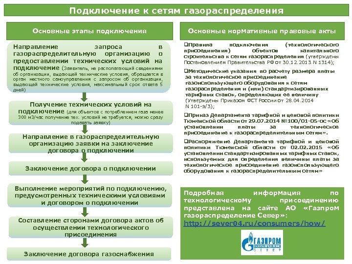 Условия по 1314 постановлению на подключение к газовым сетям