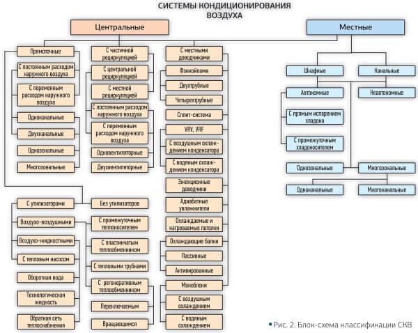 Какие бывают кондиционеры, их особенности и отличия