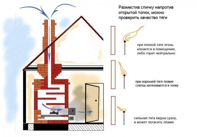 Из вентиляции дует в квартиру – что делать
